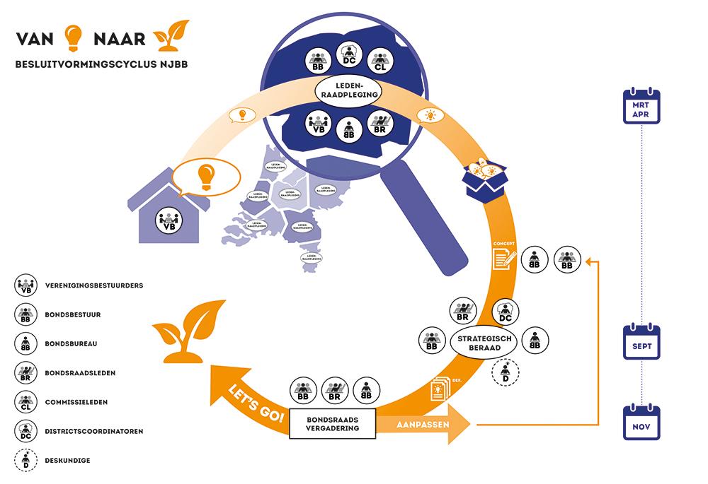 NJBB Infographic_Besluitvorming-V4